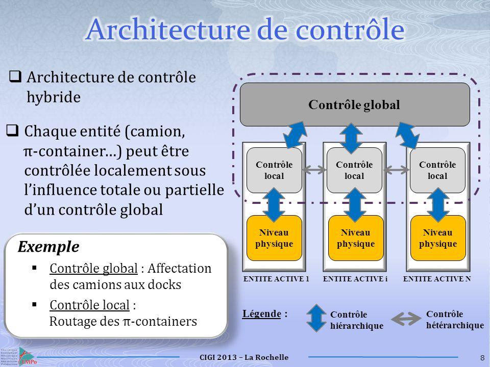 CIGI 2013 – La Rochelle Entrée R1R1 R1R1 R2R2 R2R2 R3R3 R3R3 R4R4 R4R4 19 Scénario n°3 Objectif : Tester la capacité de lapproche à faire face à des perturbations au niveau du système de convoyage A la date T=50 secondes après le début de la séquence n°2, le raccourci reliant lentrée de la zone à la ressource R 4 est coupé pour une opération de maintenance.