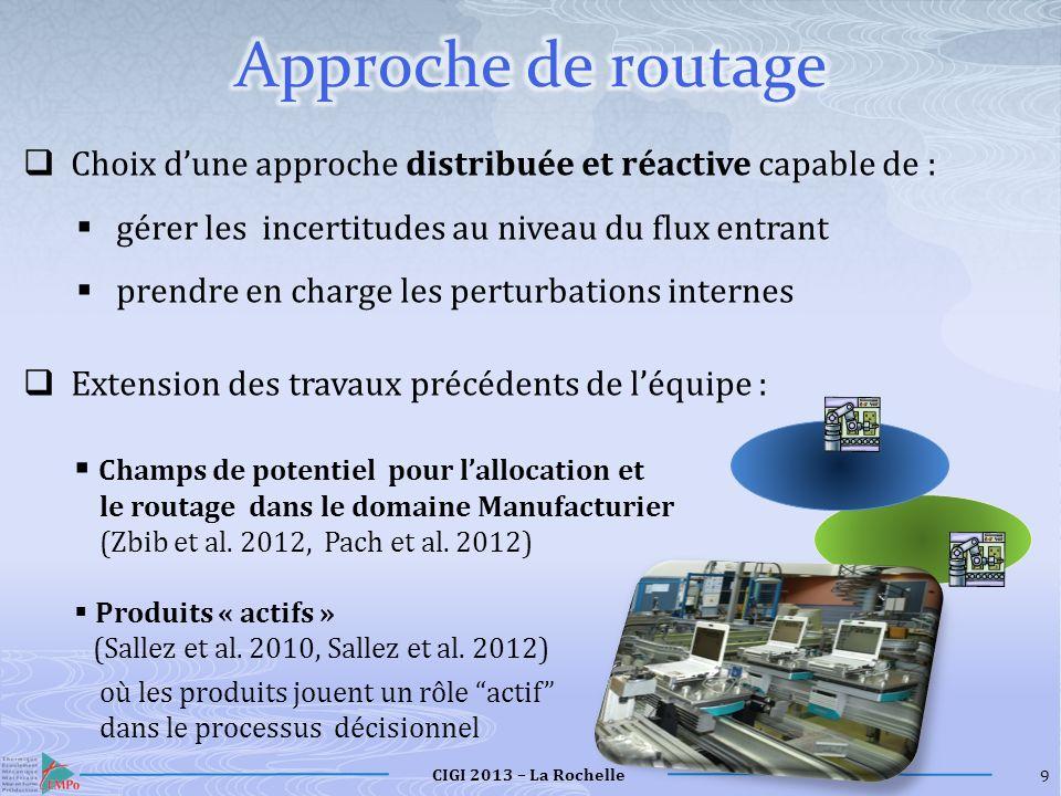 CIGI 2013 – La Rochelle R1R1 Champ de Potentiel S 1 Champ de Potentiel S 2 Champ de Potentiel S 2 Champ de potentiel S 3 Champ de potentiel S 3 (S 1 ) (S 2 ) Niveau Physique Niveau Physique R2R2 R3R3 (S 1, S 3 ) N1N1 Navette R 1, R 2, R 3 Resources S 1, S 2, S 3 Services 10 .