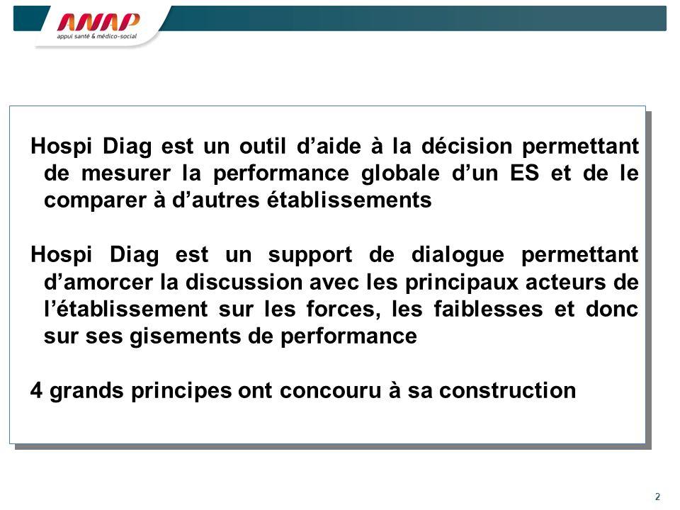 2 Hospi Diag est un outil daide à la décision permettant de mesurer la performance globale dun ES et de le comparer à dautres établissements Hospi Diag est un support de dialogue permettant damorcer la discussion avec les principaux acteurs de létablissement sur les forces, les faiblesses et donc sur ses gisements de performance 4 grands principes ont concouru à sa construction Hospi Diag est un outil daide à la décision permettant de mesurer la performance globale dun ES et de le comparer à dautres établissements Hospi Diag est un support de dialogue permettant damorcer la discussion avec les principaux acteurs de létablissement sur les forces, les faiblesses et donc sur ses gisements de performance 4 grands principes ont concouru à sa construction