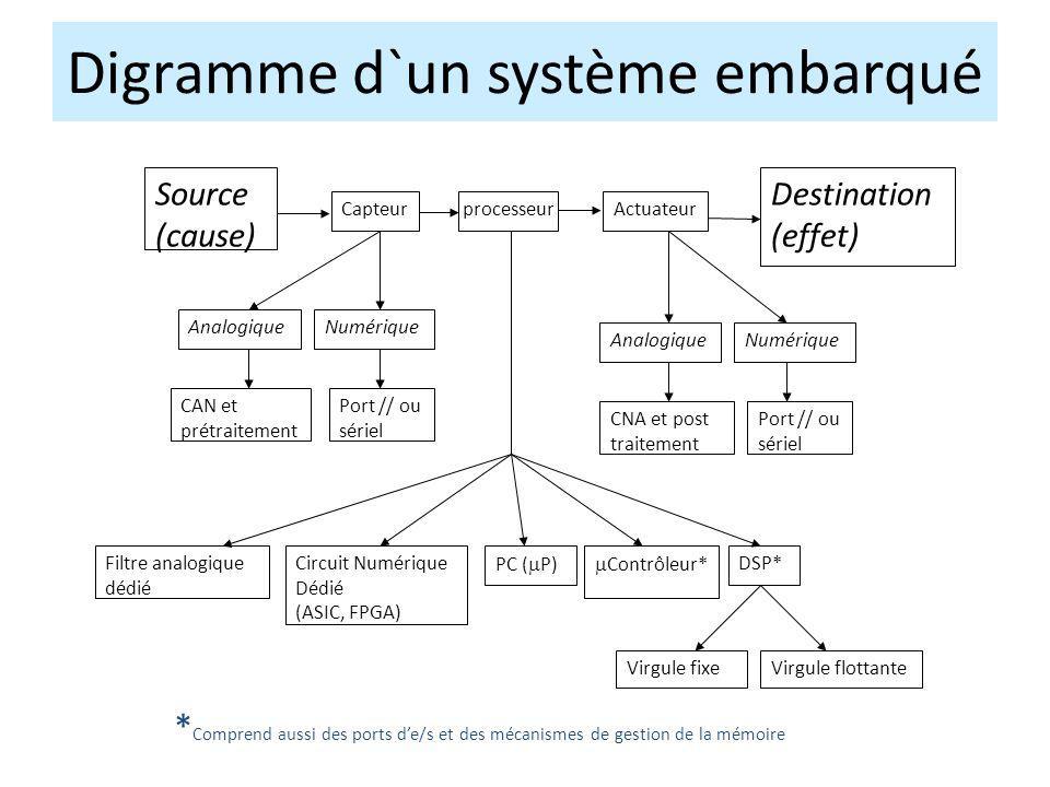 * Comprend aussi des ports de/s et des mécanismes de gestion de la mémoire Source (cause) Destination (effet) CapteurprocesseurActuateur AnalogiqueNum