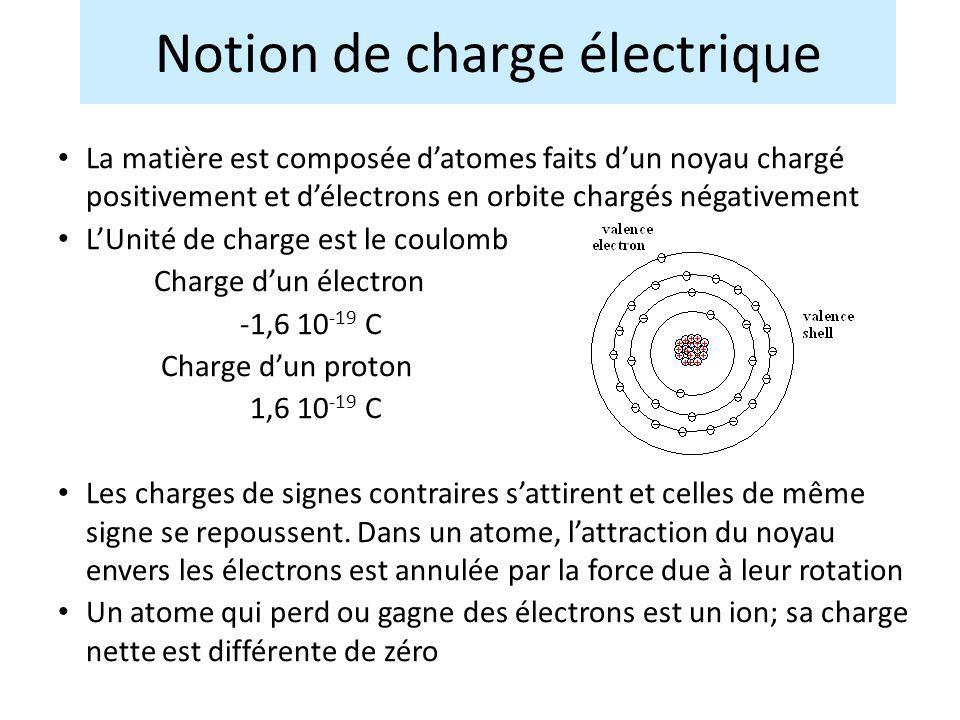 La matière est composée datomes faits dun noyau chargé positivement et délectrons en orbite chargés négativement LUnité de charge est le coulomb Charg