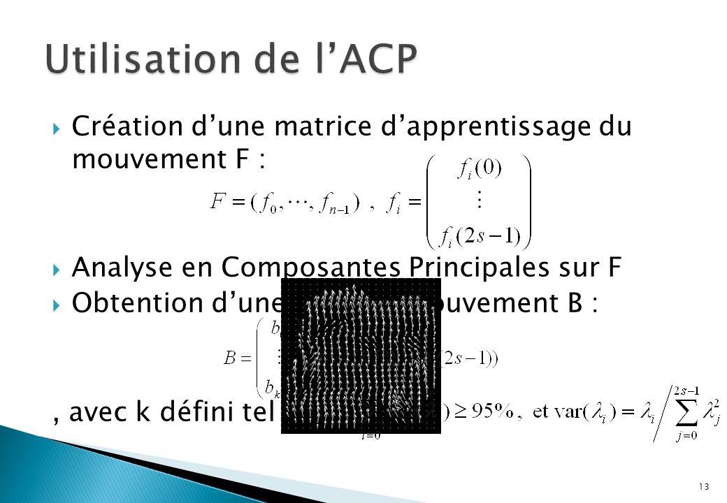 Création dune matrice dapprentissage du mouvement F : Analyse en Composantes Principales sur F Obtention dune base de mouvement B :, avec k défini tel