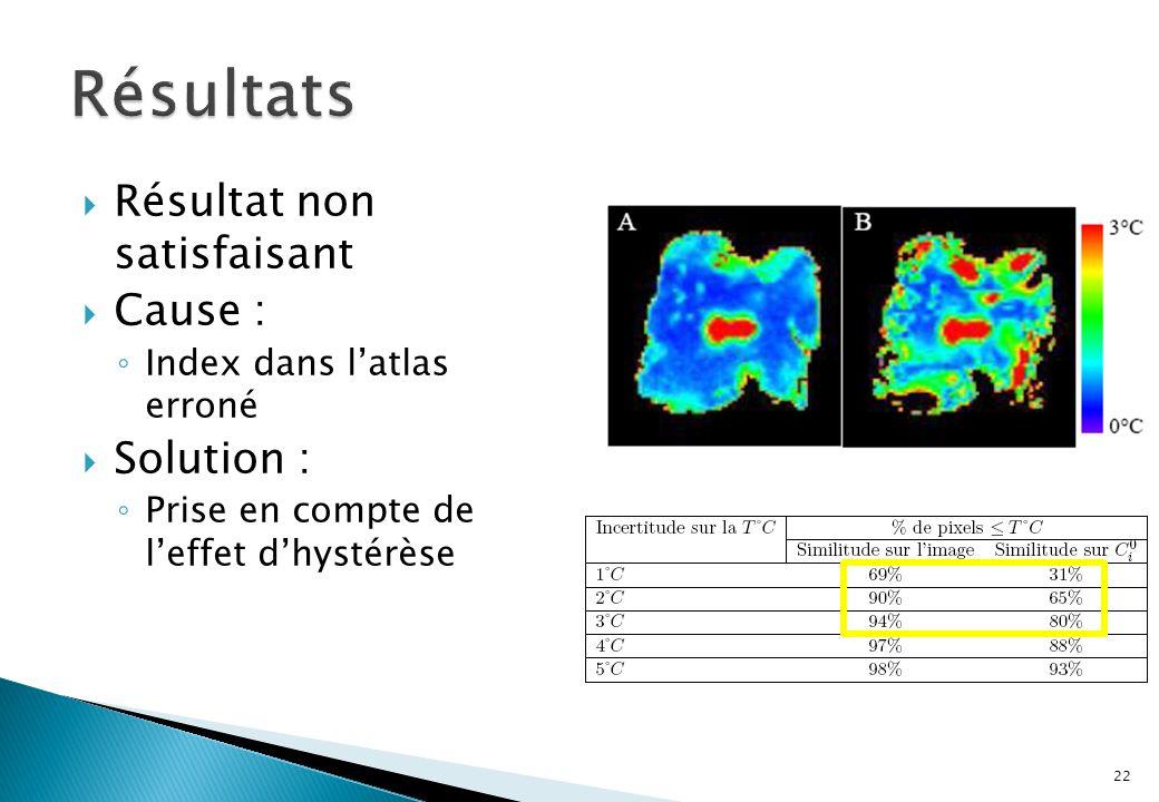 Résultat non satisfaisant Cause : Index dans latlas erroné Solution : Prise en compte de leffet dhystérèse 22