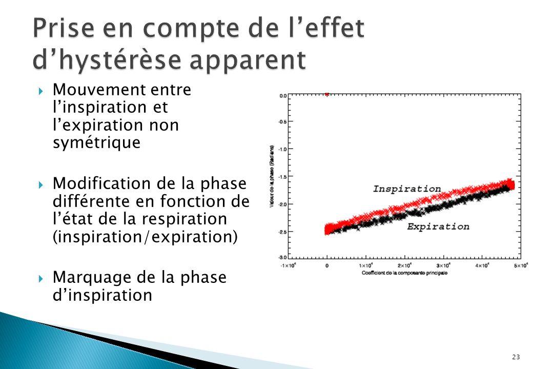 Mouvement entre linspiration et lexpiration non symétrique Modification de la phase différente en fonction de létat de la respiration (inspiration/expiration) Marquage de la phase dinspiration 23