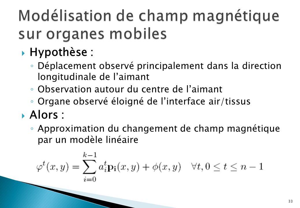 Hypothèse : Déplacement observé principalement dans la direction longitudinale de laimant Observation autour du centre de laimant Organe observé éloigné de linterface air/tissus Alors : Approximation du changement de champ magnétique par un modèle linéaire 33