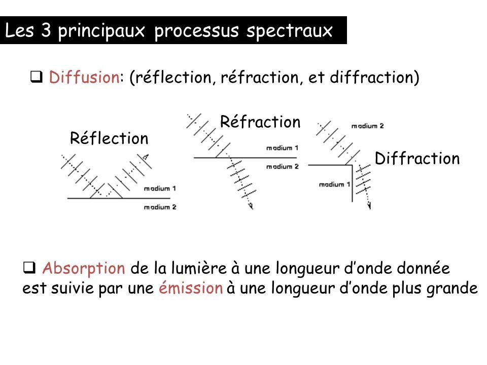 Les 3 principaux processus spectraux Diffusion: (réflection, réfraction, et diffraction) Absorption de la lumière à une longueur donde donnée est suiv