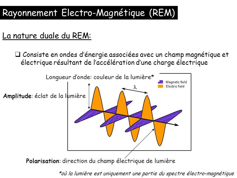 Rayonnement Electro-Magnétique (REM) Consiste en ondes dénergie associées avec un champ magnétique et électrique résultant de laccélération dune charg