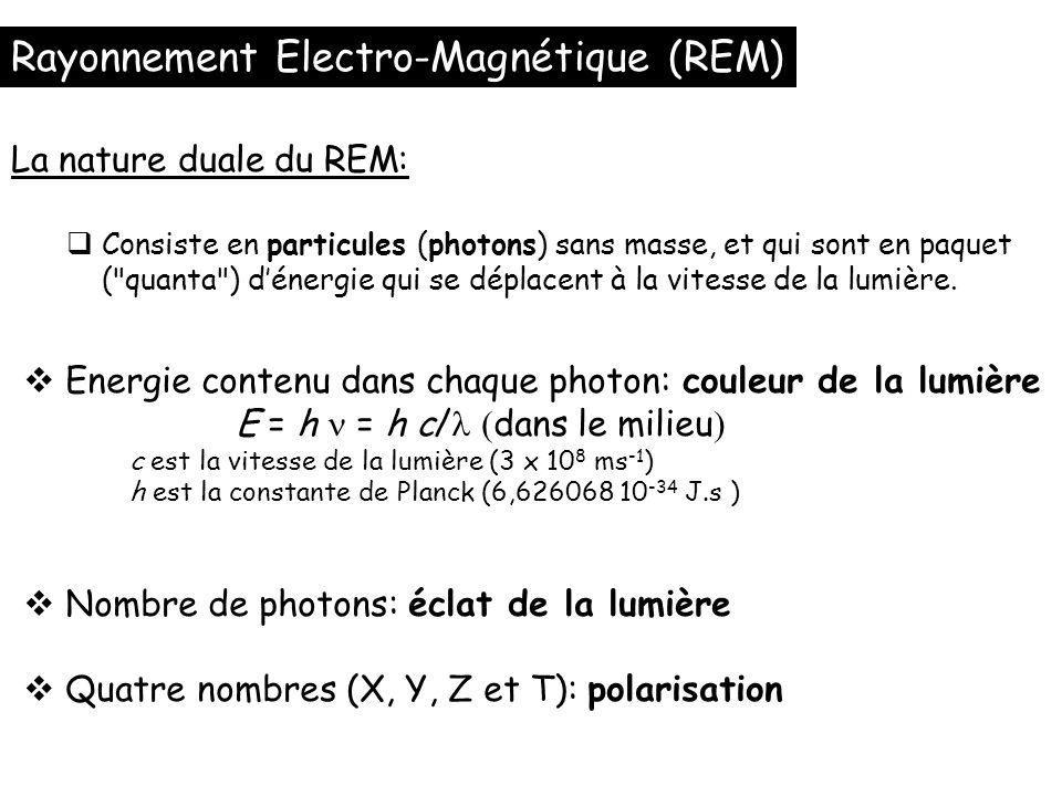 Consiste en particules (photons) sans masse, et qui sont en paquet (
