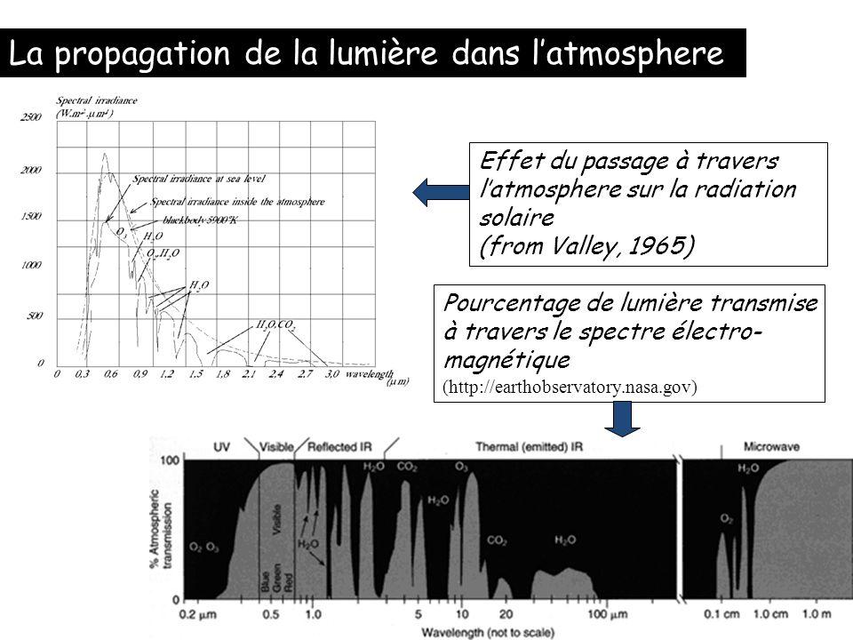 La propagation de la lumière dans latmosphere Effet du passage à travers latmosphere sur la radiation solaire (from Valley, 1965) Pourcentage de lumiè