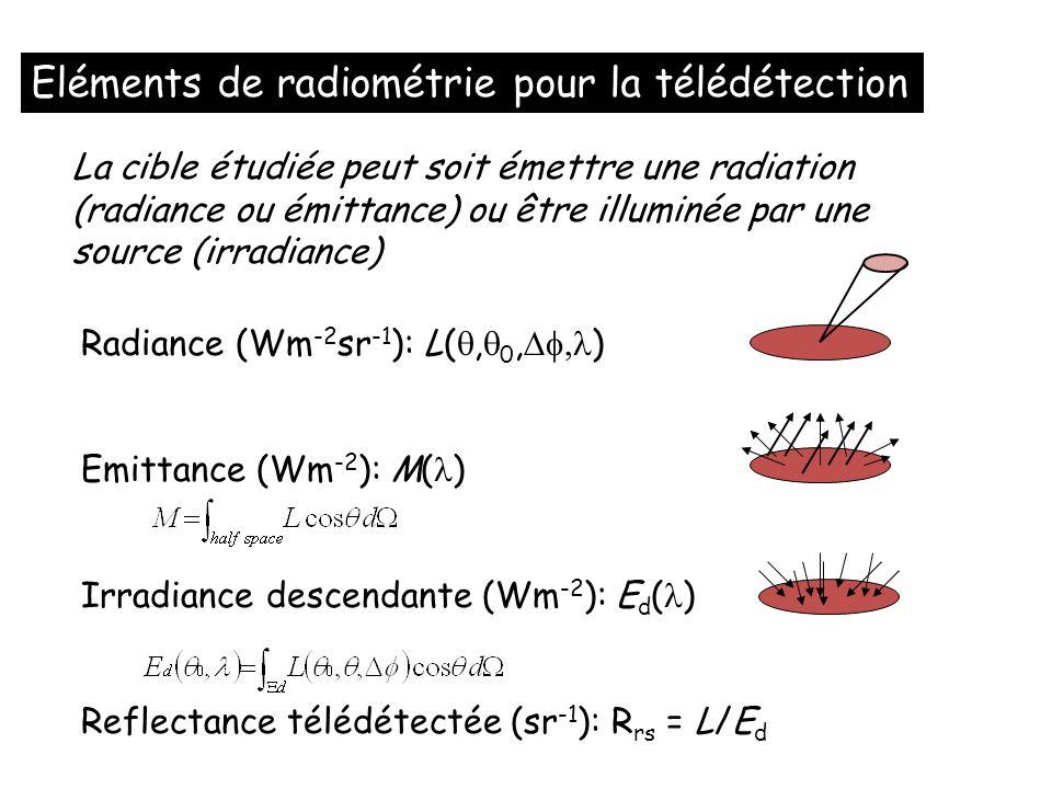 La cible étudiée peut soit émettre une radiation (radiance ou émittance) ou être illuminée par une source (irradiance) Radiance (Wm -2 sr -1 ): L(, 0,