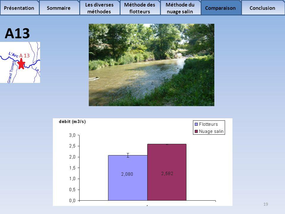 19 Sommaire Les diverses méthodes Méthode des flotteurs Comparaison Méthode du nuage salin ConclusionPrésentation A13