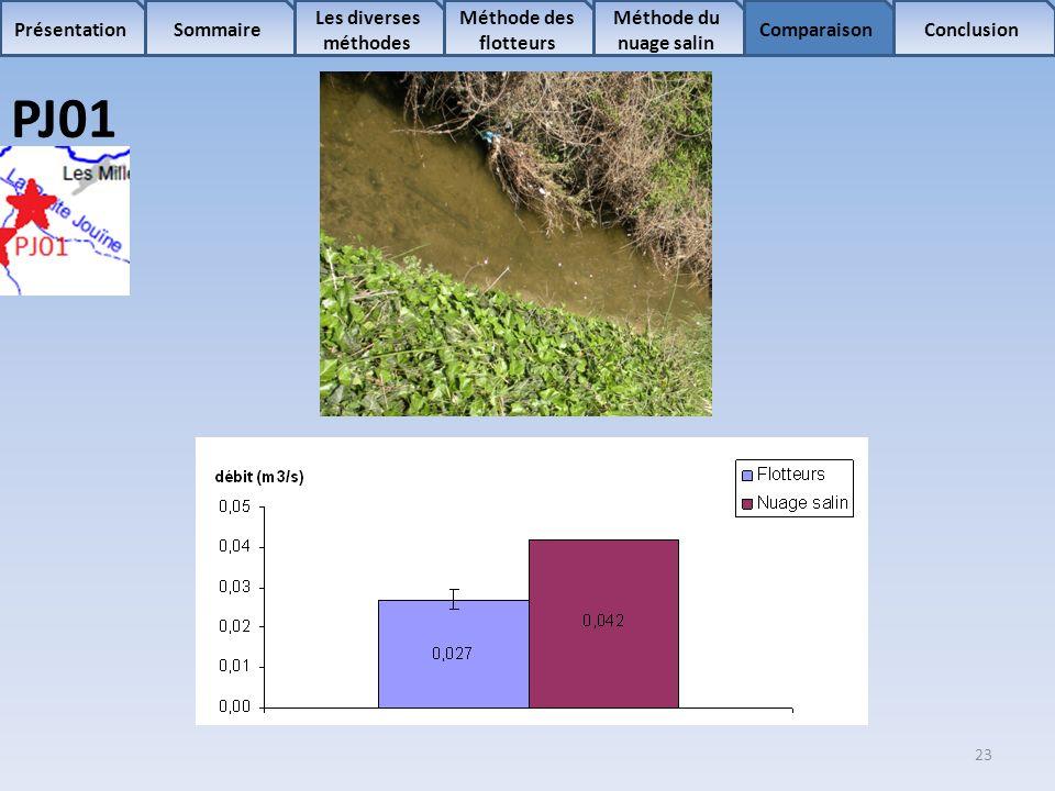 23 Sommaire Les diverses méthodes Méthode des flotteurs Comparaison Méthode du nuage salin ConclusionPrésentation PJ01