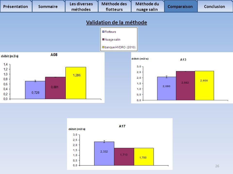 26 Sommaire Les diverses méthodes Méthode des flotteurs Comparaison Méthode du nuage salin ConclusionPrésentation Validation de la méthode