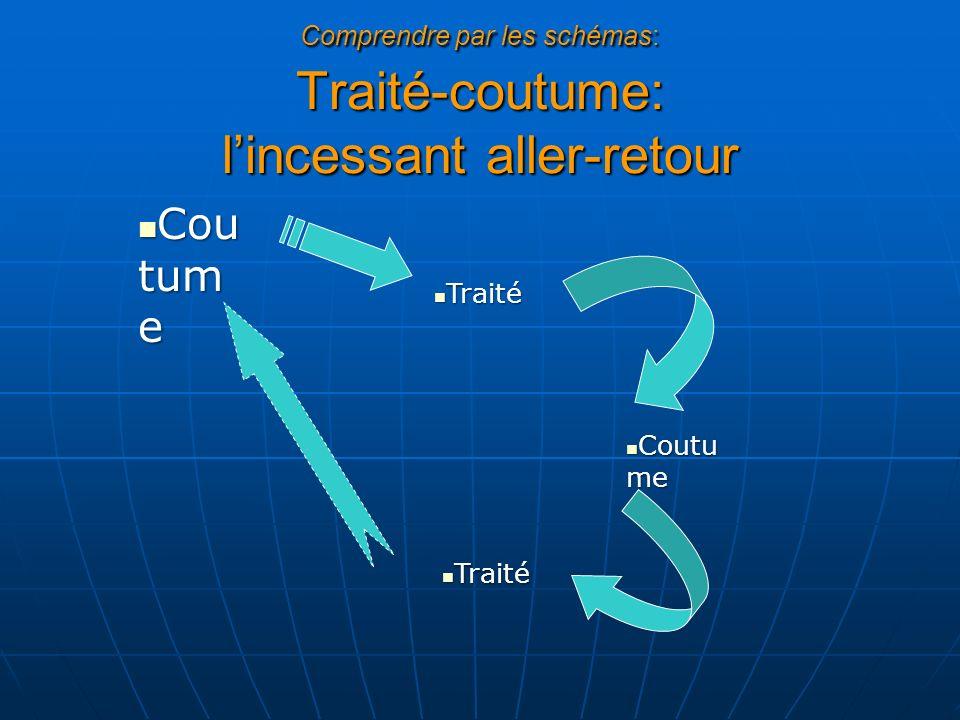 Comprendre par les schémas: Traité-coutume: lincessant aller-retour Cou tum e Cou tum e Traité Traité Coutu me Coutu me Traité Traité