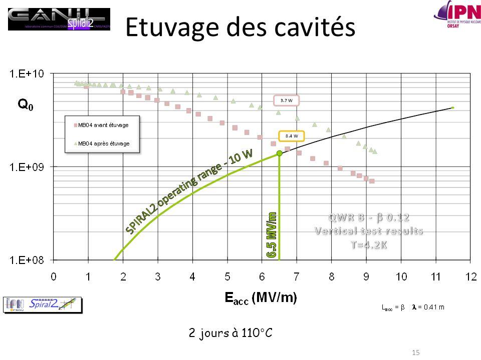Etuvage des cavités 15 2 jours à 110°C