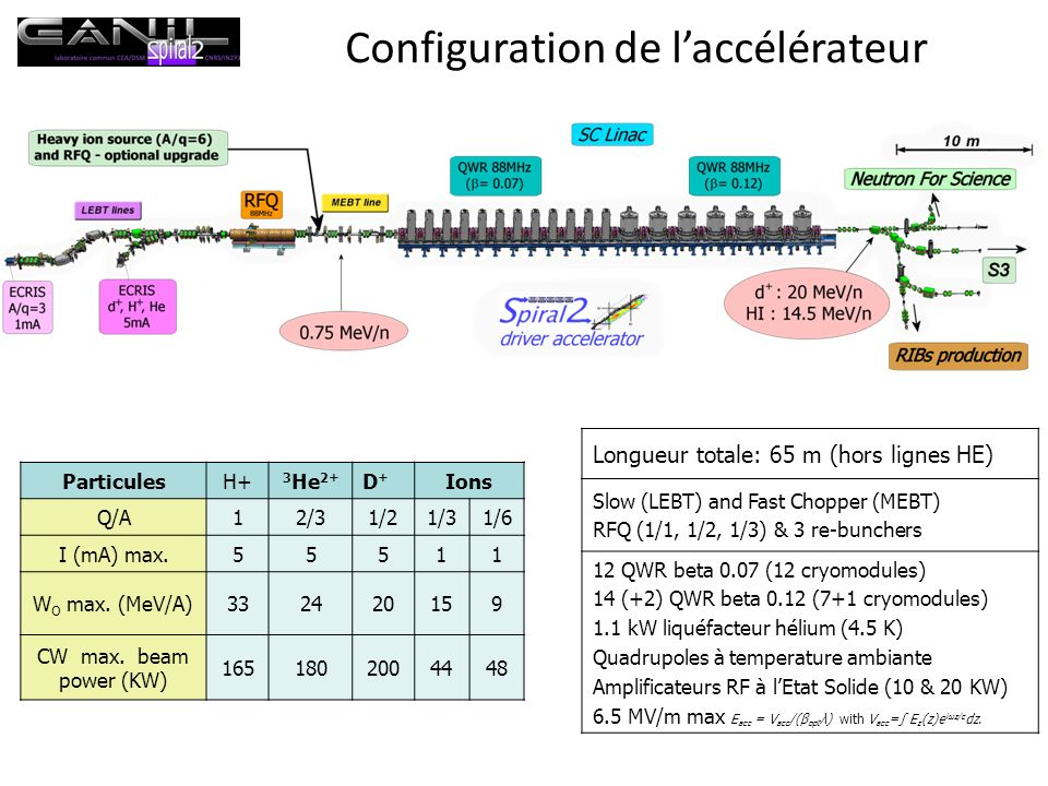Configuration de laccélérateur ParticulesH+ 3 He 2+ D+D+ Ions Q/A12/31/21/31/6 I (mA) max.55511 W O max. (MeV/A)332420159 CW max. beam power (KW) 1651