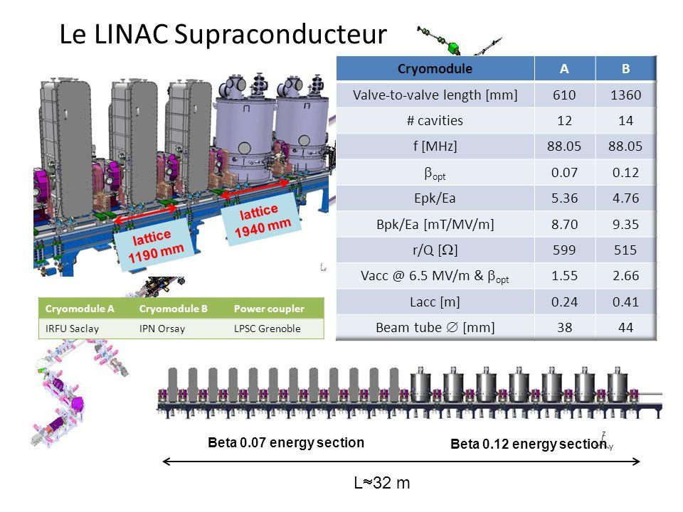 L 32 m Beta 0.07 energy section Beta 0.12 energy section Le LINAC Supraconducteur lattice 1190 mm lattice 1940 mm Cryomodule ACryomodule BPower couple
