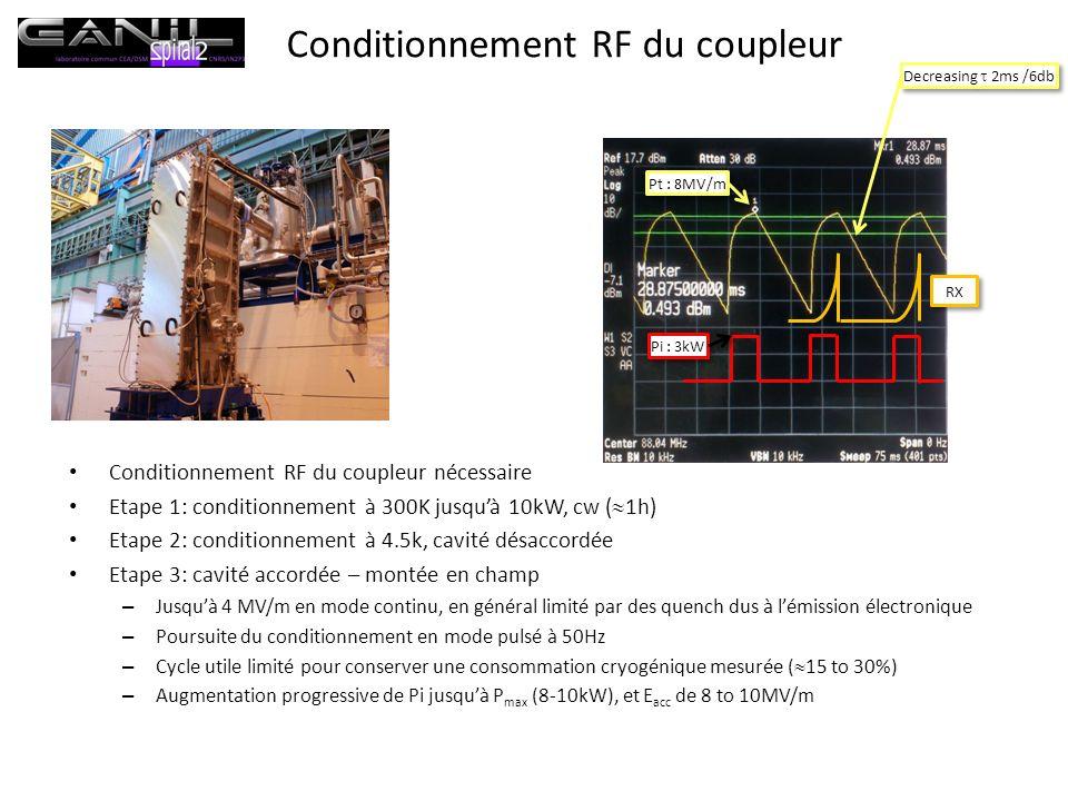 Conditionnement RF du coupleur Conditionnement RF du coupleur nécessaire Etape 1: conditionnement à 300K jusquà 10kW, cw ( 1h) Etape 2: conditionnement à 4.5k, cavité désaccordée Etape 3: cavité accordée – montée en champ – Jusquà 4 MV/m en mode continu, en général limité par des quench dus à lémission électronique – Poursuite du conditionnement en mode pulsé à 50Hz – Cycle utile limité pour conserver une consommation cryogénique mesurée ( 15 to 30%) – Augmentation progressive de Pi jusquà P max (8-10kW), et E acc de 8 to 10MV/m Pi : 3kW Pt : 8MV/m RX Decreasing 2ms /6db
