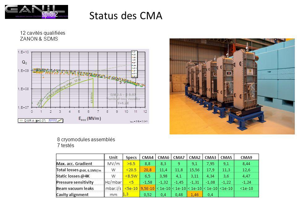 Status des CMA UnitSpecsCMA4CMA6CMA7CMA2CMA3CMA5CMA9 Max. acc. GradientMV/m>6.58,88,399,17,959,18,44 Total losses @4K, 6.5MV/m W<20.520,811,411,815,56