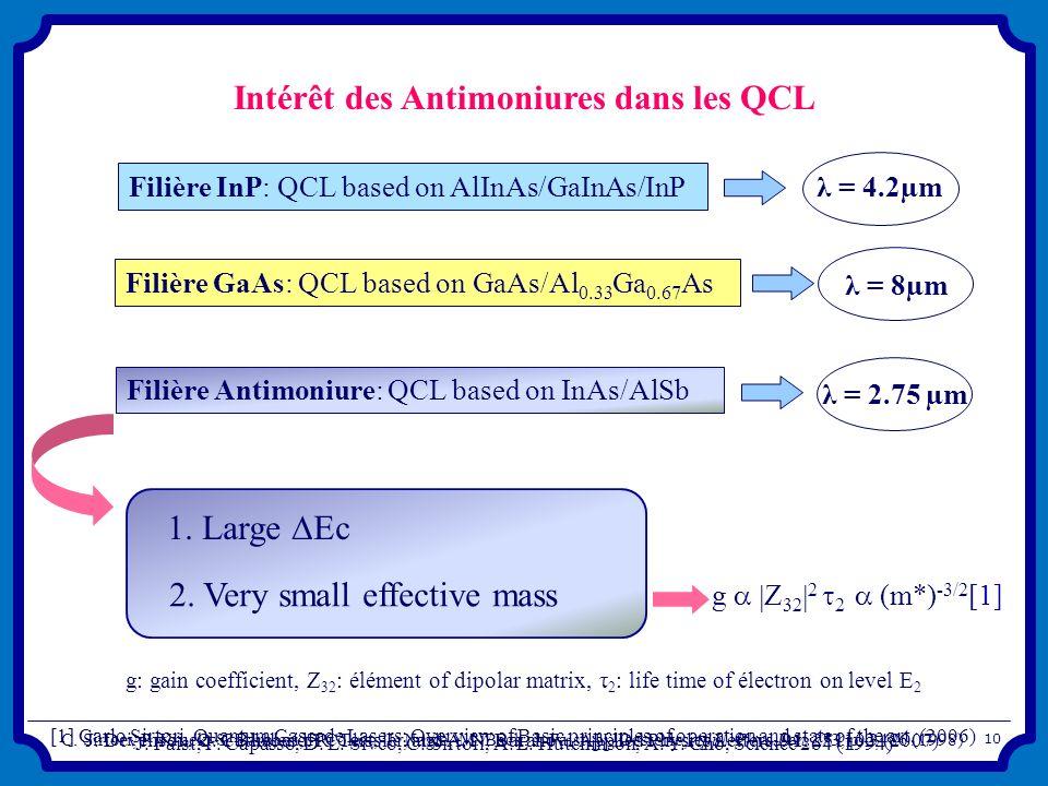 Intérêt des Antimoniures dans les QCL Filière InP: QCL based on AlInAs/GaInAs/InP Filière GaAs: QCL based on GaAs/Al 0.33 Ga 0.67 As Filière Antimoniu
