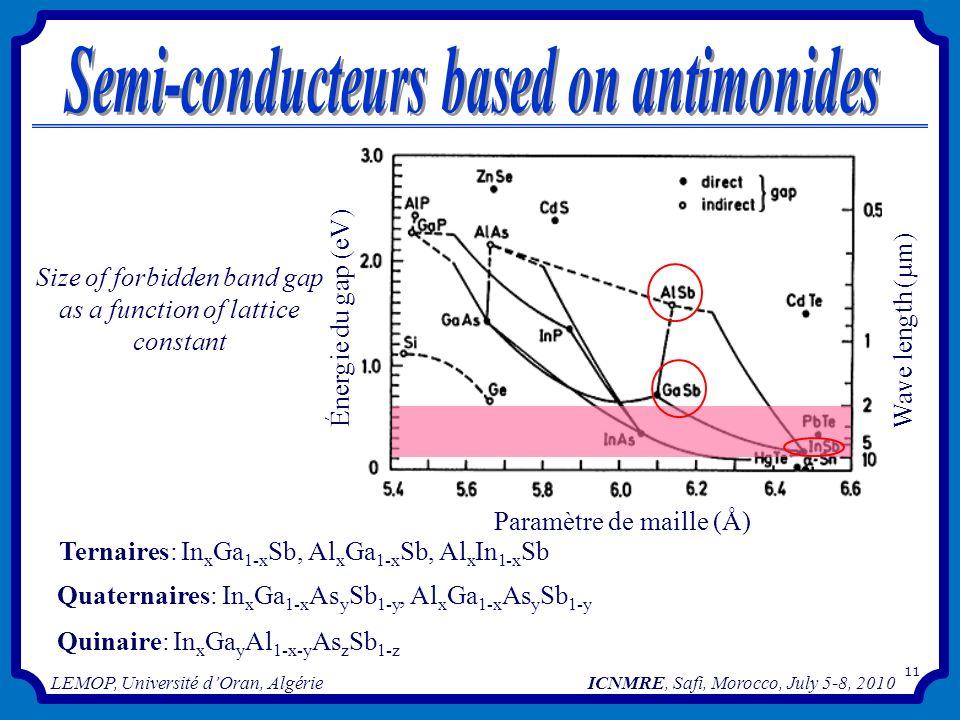 11 Énergie du gap (eV) Wave length (µm) Paramètre de maille (Å) Size of forbidden band gap as a function of lattice constant Ternaires: In x Ga 1-x Sb