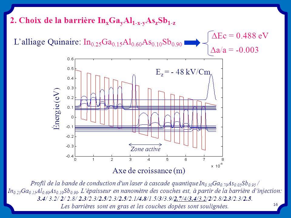 2. Choix de la barrière In x Ga y Al 1-x-y As z Sb 1-z 16 Lalliage Quinaire: In 0.25 Ga 0.15 Al 0.60 As 0.10 Sb 0.90 ΔEc = 0.488 eV Profil de la bande