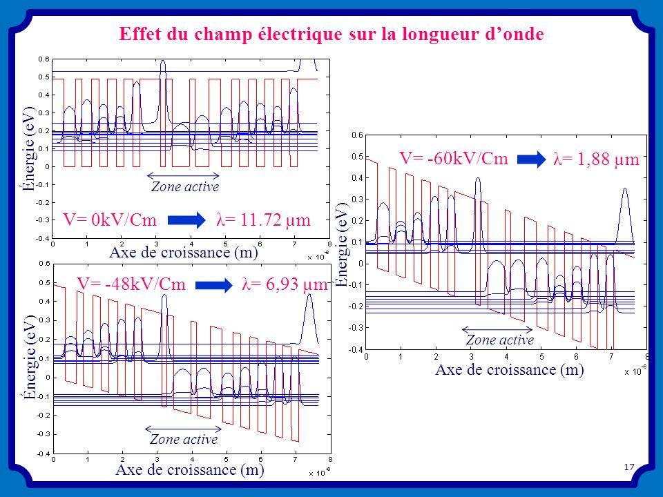 Effet du champ électrique sur la longueur donde 17 Énergie (eV) Axe de croissance (m) Zone active V= -60kV/Cm λ= 1,88 µm Énergie (eV) Axe de croissanc