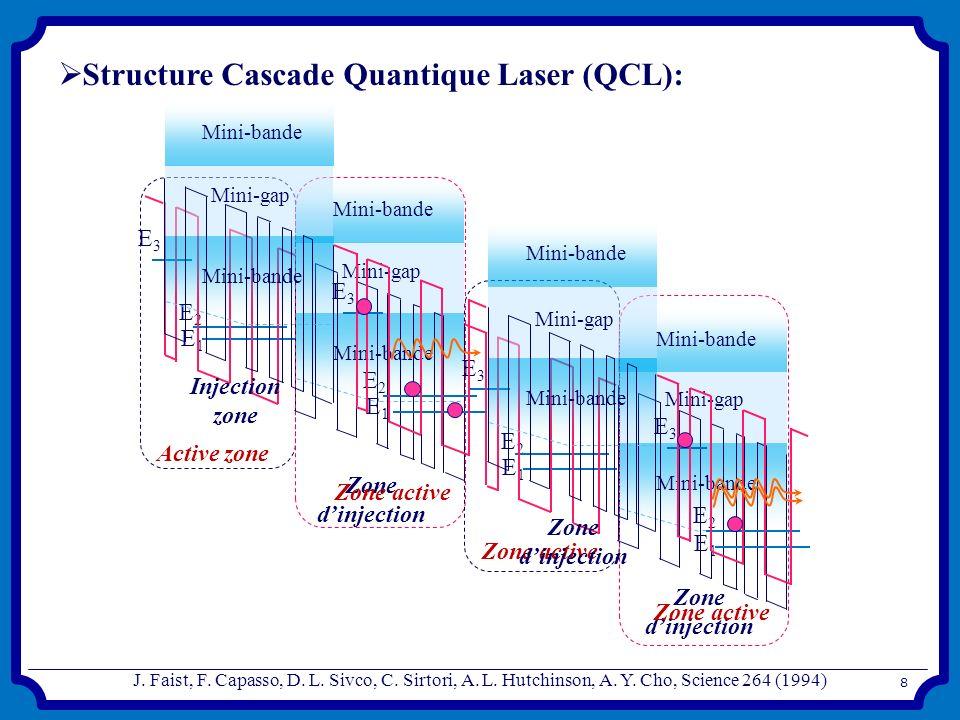 Structure Cascade Quantique Laser (QCL): Zone dinjection Active zone Mini-bande Mini-gap Mini-bande E3E3 E2E2 E1E1 E3E3 E2E2 E1E1 Mini-gap Mini-bande
