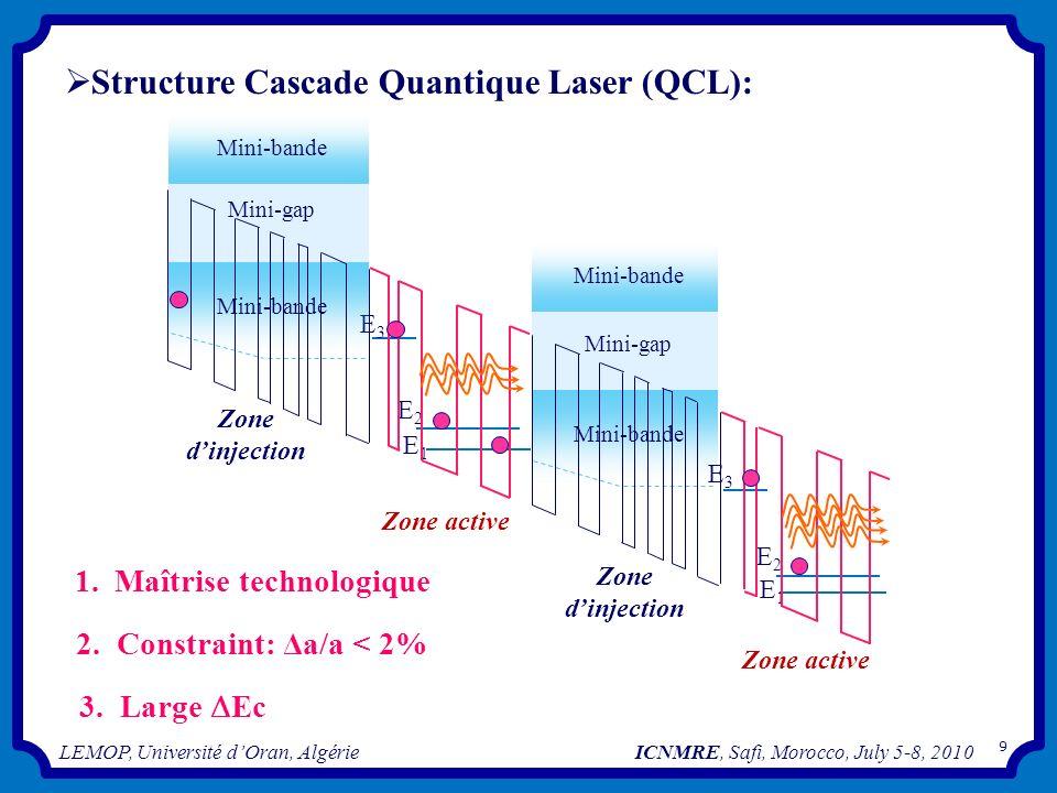 E2E2 E1E1 E3E3 Zone active Mini-bande Mini-gap Mini-bande Mini-gap Mini-bande Zone dinjection E2E2 E1E1 E3E3 Zone active Structure Cascade Quantique L