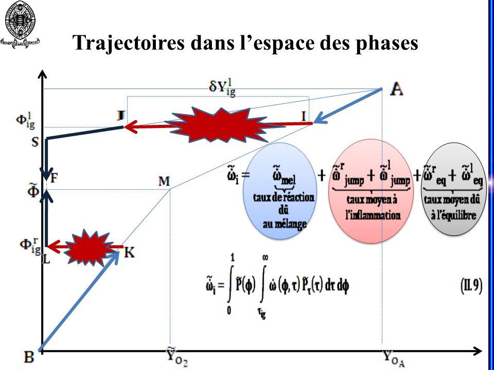 Trajectoires dans lespace des phases