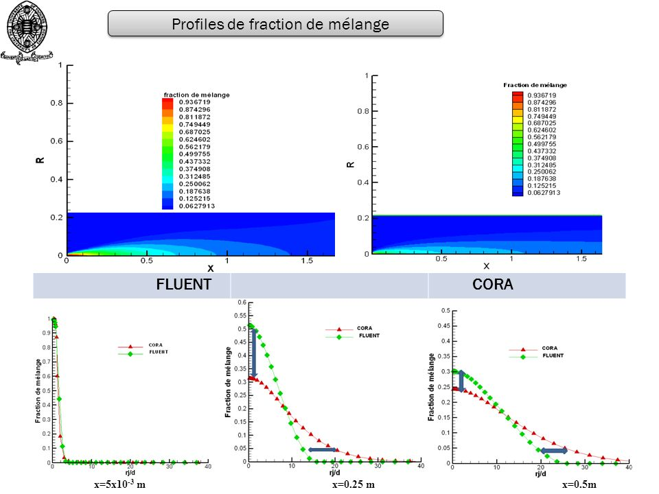 FLUENT CORA Profiles de fraction de mélange x=5x10 -3 m x=0.25 m x=0.5m