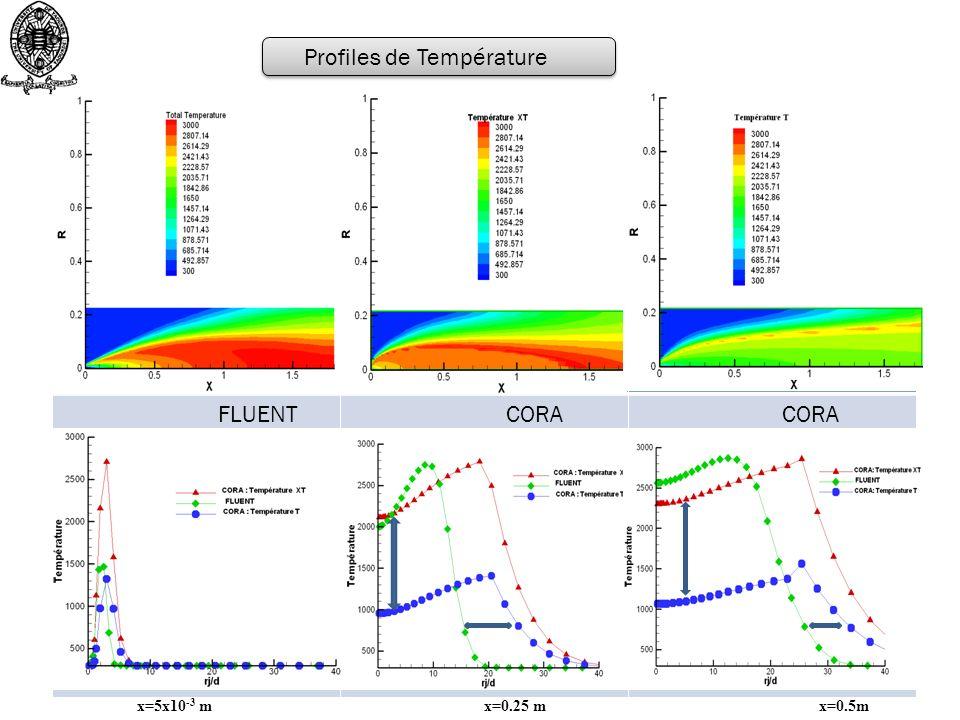 FLUENT CORA Profiles de Température x=5x10 -3 m x=0.25 m x=0.5m