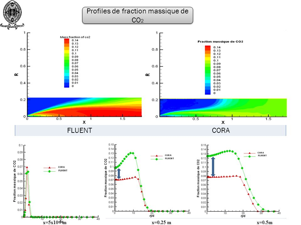 FLUENT FLUENT CORA Profiles de fraction massique de CO 2 x=5x10 -3 m x=0.25 m x=0.5m