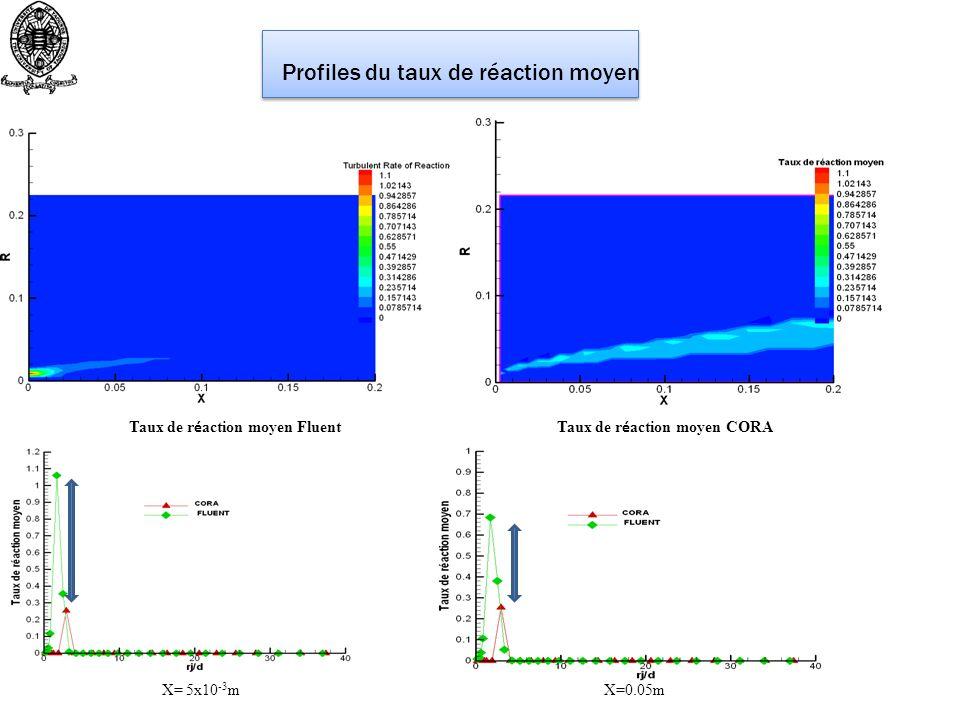 Profiles du taux de réaction moyen Taux de r é action moyen Fluent Taux de r é action moyen CORA X= 5x10 -3 m X=0.05m
