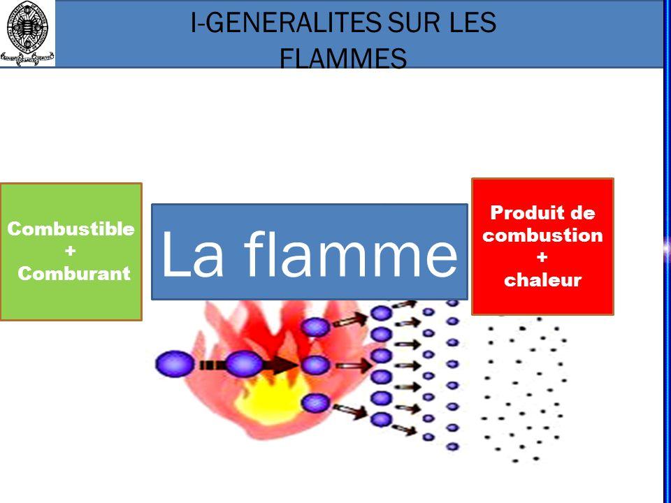 Combustible + Comburant I-GENERALITES SUR LES FLAMMES Produit de combustion + chaleur La flamme