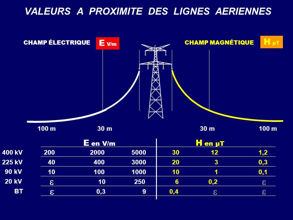400 kV 225 kV 90 kV 200 40 10 2000 400 100 5000 3000 1000 30 20 10 12 3 1 1,2 0,3 0,1 VALEURS A PROXIMITE DES LIGNES AERIENNES CHAMP MAGNÉTIQUE H µT C