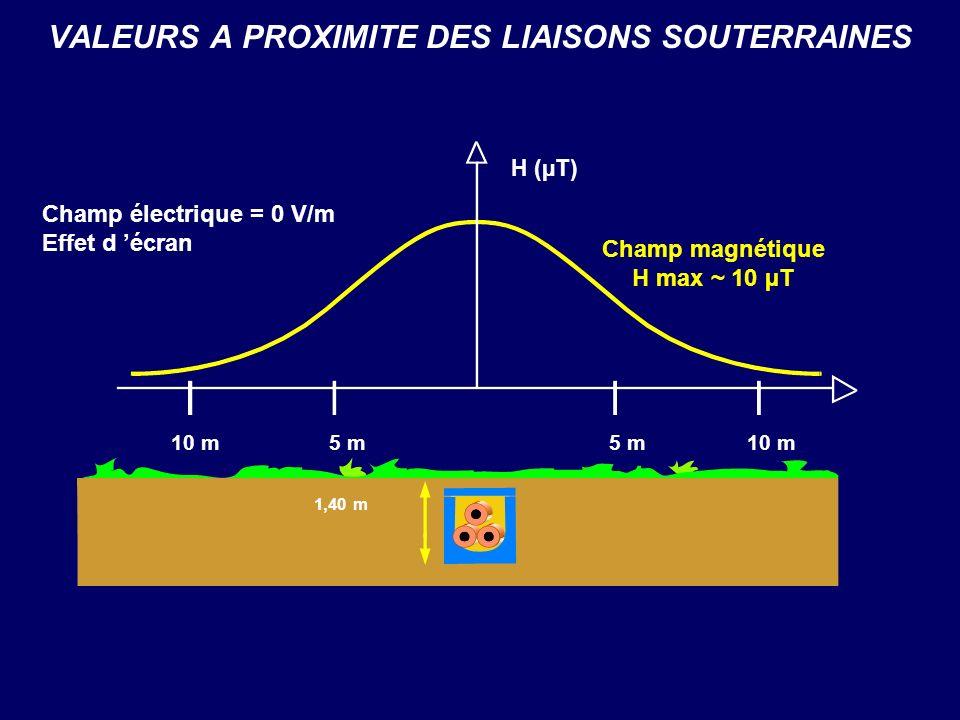 VALEURS A PROXIMITE DES LIAISONS SOUTERRAINES 1,40 m Champ magnétique H max ~ 10 µT H (µT) Champ électrique = 0 V/m Effet d écran 5 m10 m5 m10 m