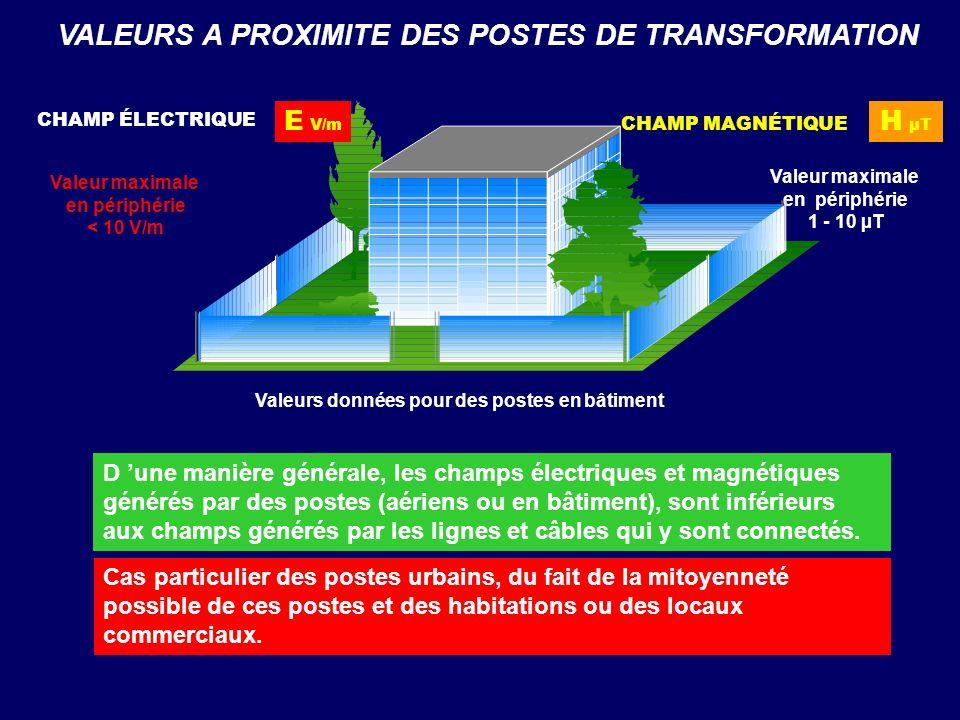 VALEURS A PROXIMITE DES POSTES DE TRANSFORMATION Valeurs données pour des postes en bâtiment Valeur maximale en périphérie < 10 V/m Valeur maximale en