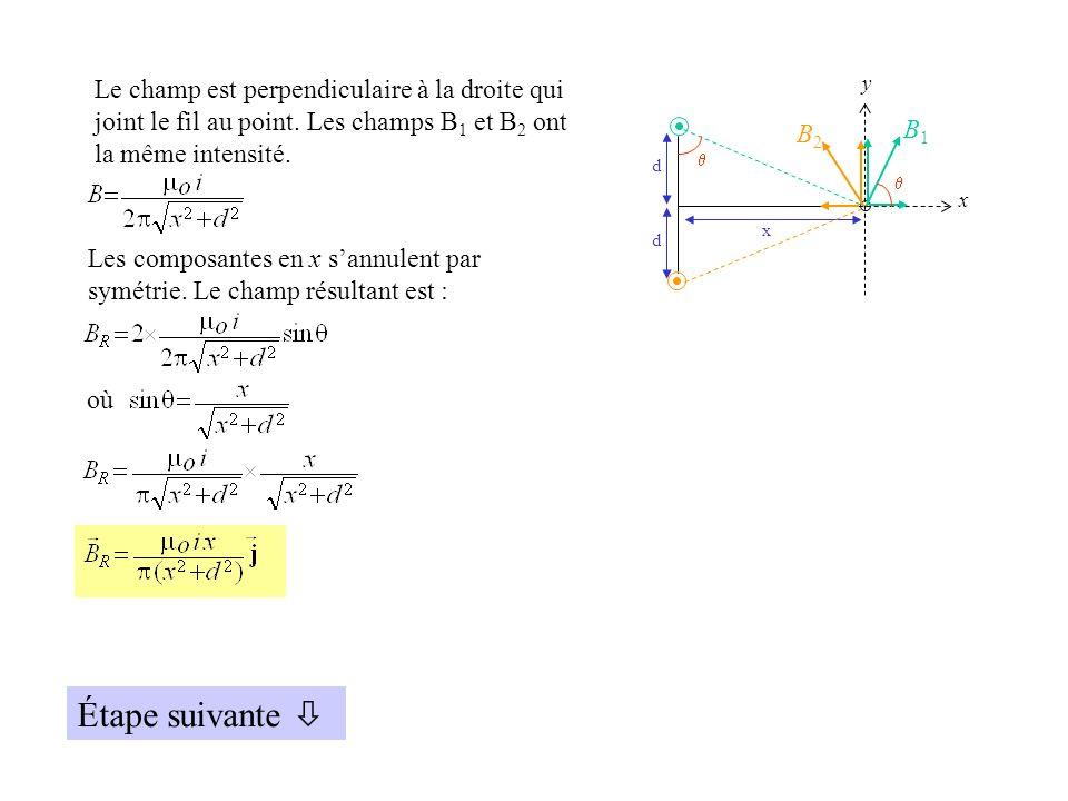 d d x x y B1B1 B2B2 Le champ est perpendiculaire à la droite qui joint le fil au point.