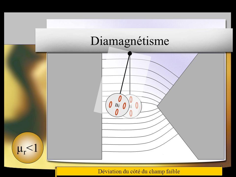 Diamagnétisme Bi Les atomes ne possèdent pas de moment magnétique individuelCourants induits : ils s opposent au champ appliqué (loi de Lentz) Bi Dévi