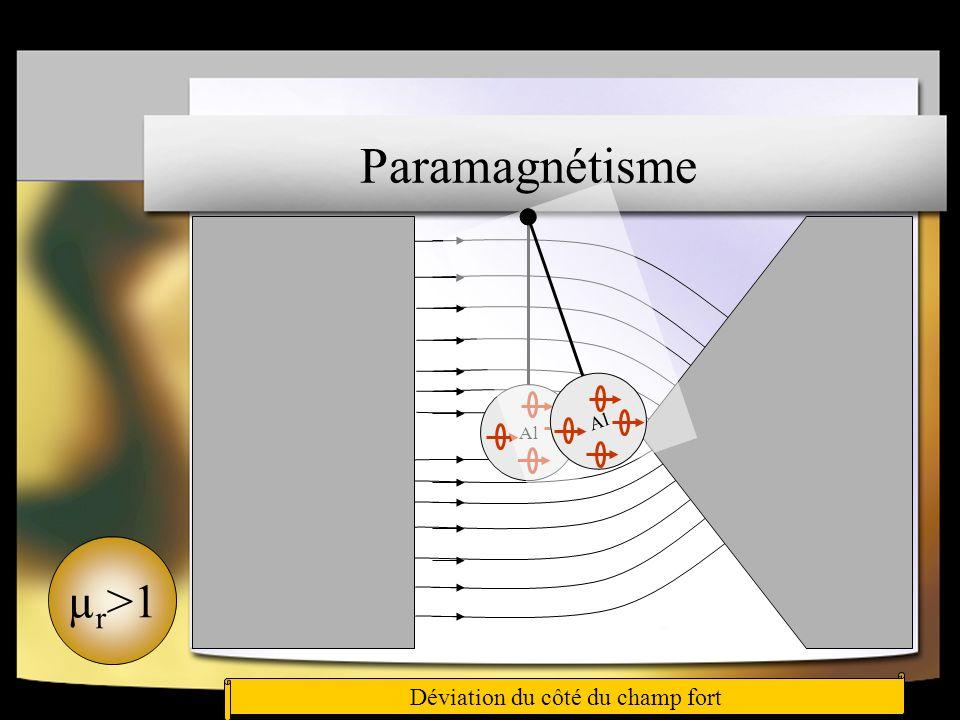 Paramagnétisme Les atomes possèdent un faible moment magnétique individuelLes moments individuel salignent sur le champ extérieur Al Déviation du côté du champ fort µ r >1