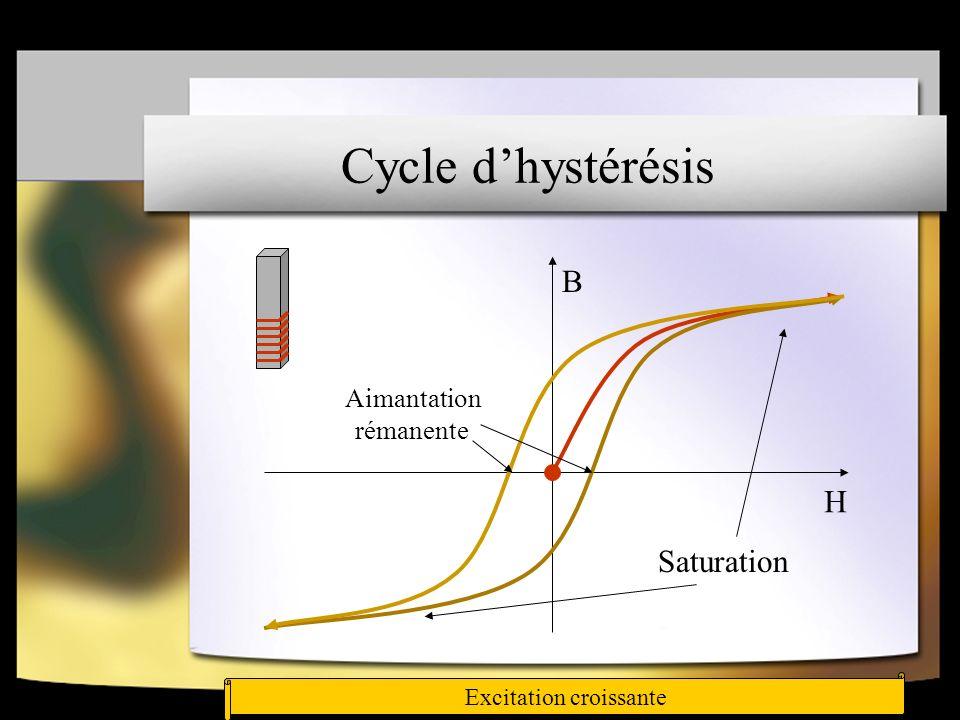 Guidage du flux magnétique dans les matériaux à permittivité µ r élevée µ r élevé µ r =1 H ext H int Les lignes de champs sont proches de la parallèle à la surface Le matériau magnétique confine les lignes de champs