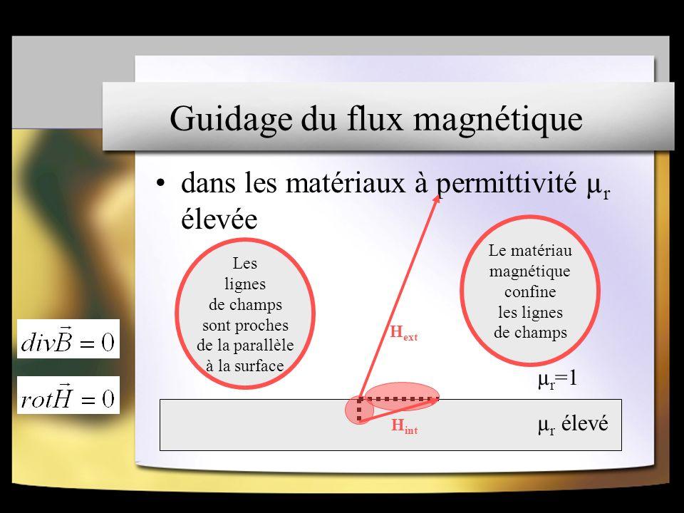 Guidage du flux magnétique dans les matériaux à permittivité µ r élevée µ r élevé µ r =1 H ext H int Les lignes de champs sont proches de la parallèle