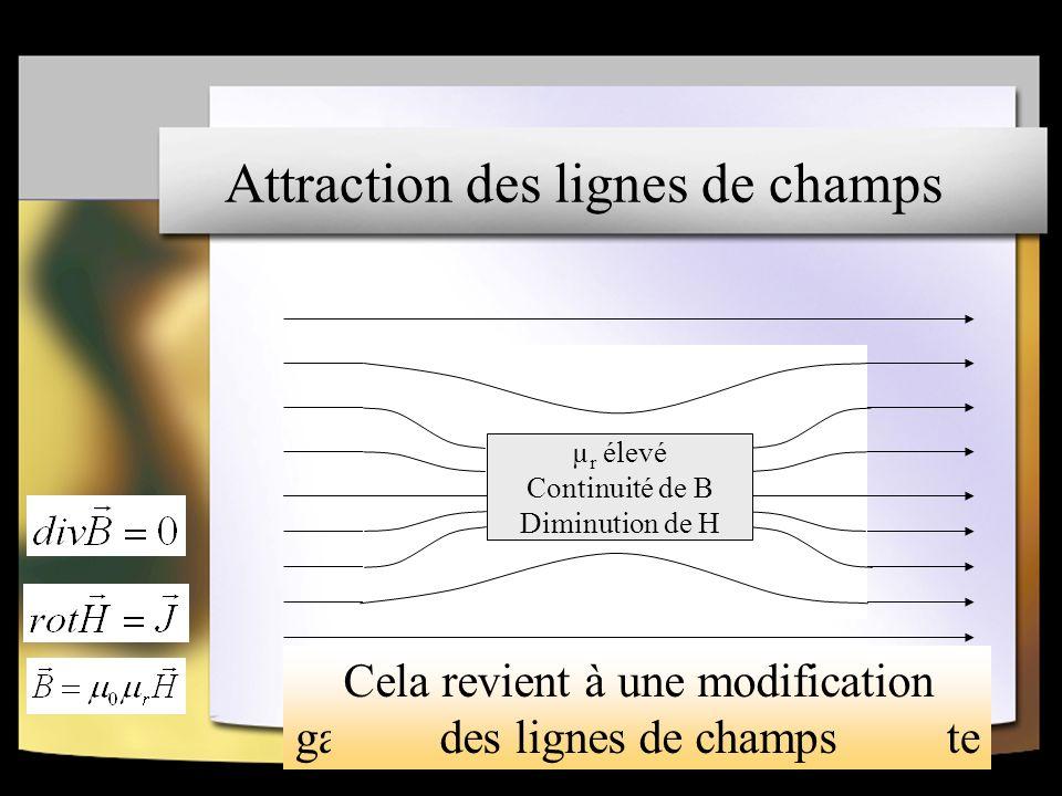 Attraction des lignes de champs Champ magnétique constant Matériau magnétiqueAugmentation locale de H pour garder la circulation totale constante µ r élevé Continuité de B Diminution de H µ r élevé Continuité de B Diminution de H Cela revient à une modification des lignes de champs