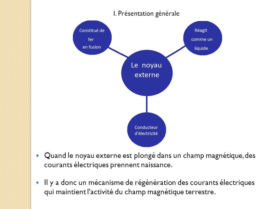 Quand le noyau externe est plongé dans un champ magnétique, des courants électriques prennent naissance. Il y a donc un mécanisme de régénération des