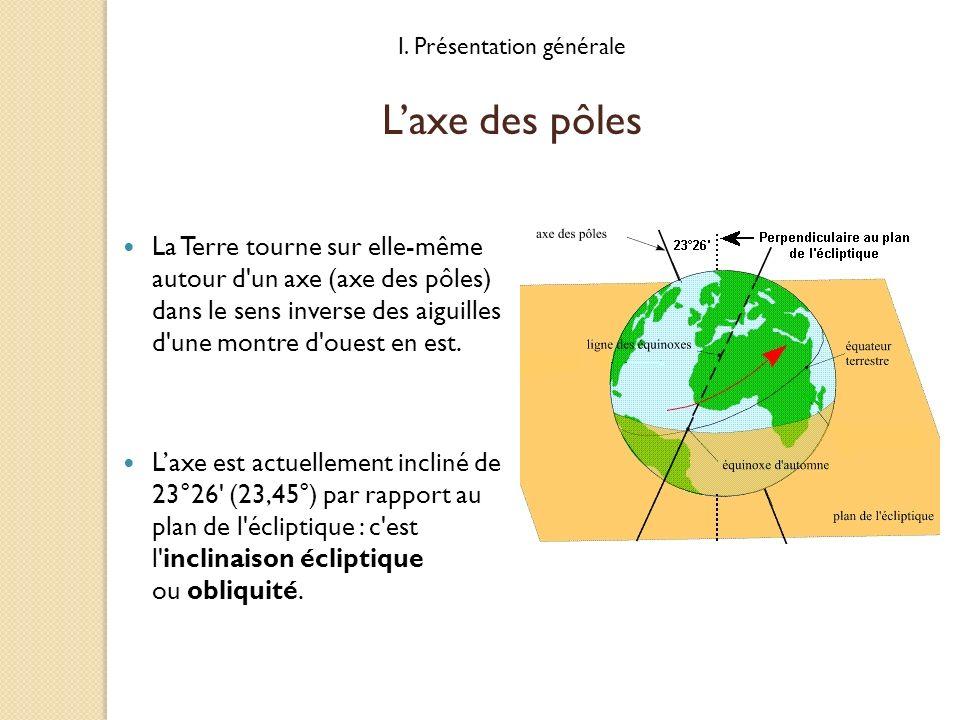La Terre tourne sur elle-même autour d'un axe (axe des pôles) dans le sens inverse des aiguilles d'une montre d'ouest en est. Laxe est actuellement in