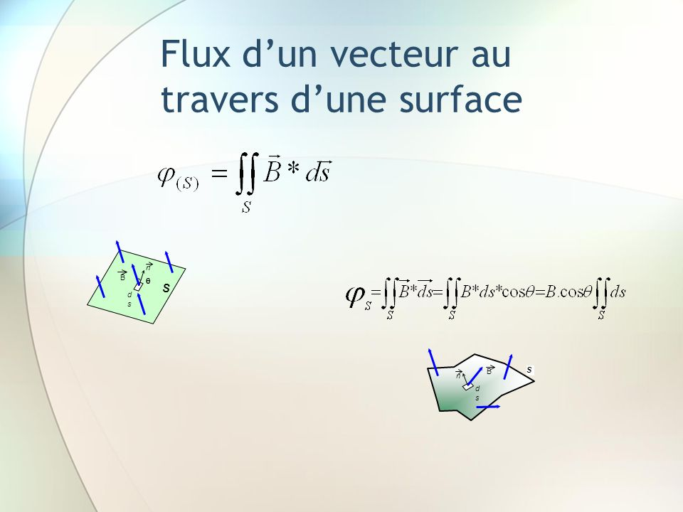 Flux dun vecteur au travers dune surface n dsds B S n dsds S B