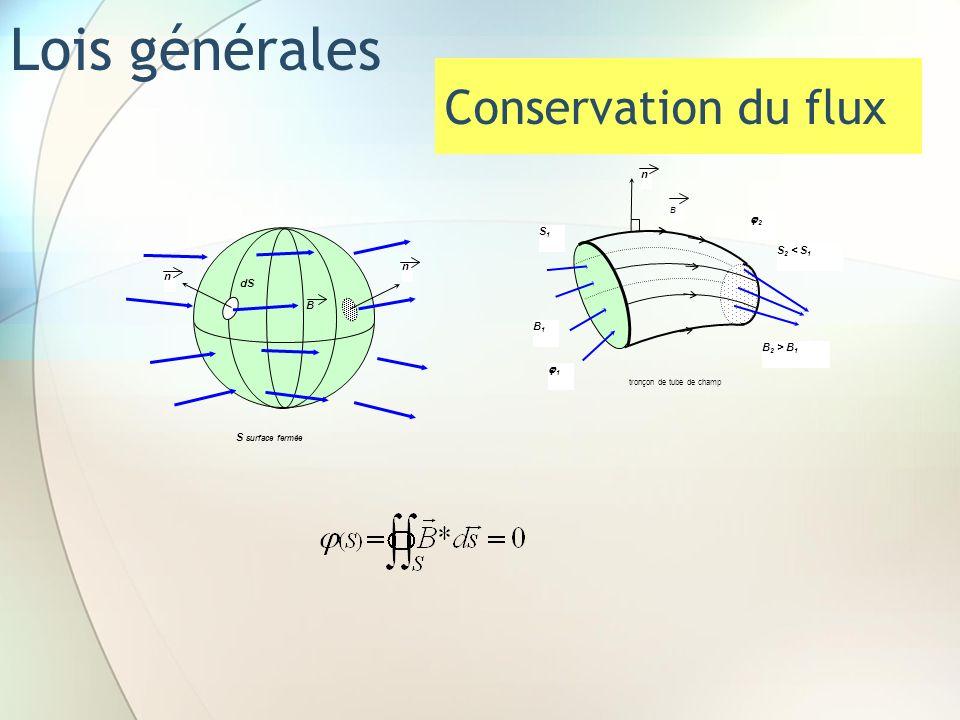 Lois générales n B dS S surface fermée n tronçon de tube de champ n S1S1 S 2 < S 1 B1B1 B 2 > B 1 B 2 1 Conservation du flux