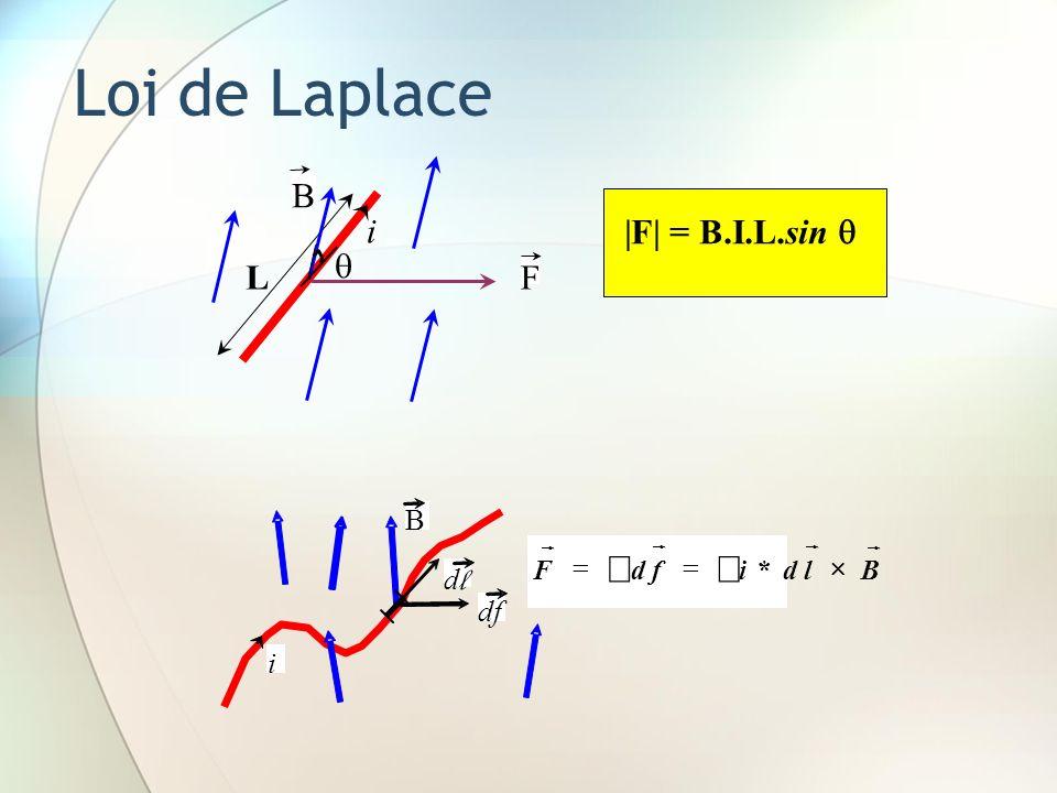 Loi de Laplace |F| = B.I.L.sin F i L B i d l B df BldifdF *