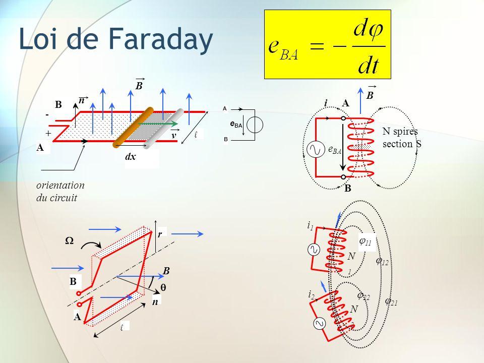 Loi de Faraday dx l n B A B + - v orientation du circuit A B e BA B A B n r l i B N spires section S B A e BA i1i1 i2i2 N1N1 N2N2 11 12 22 21